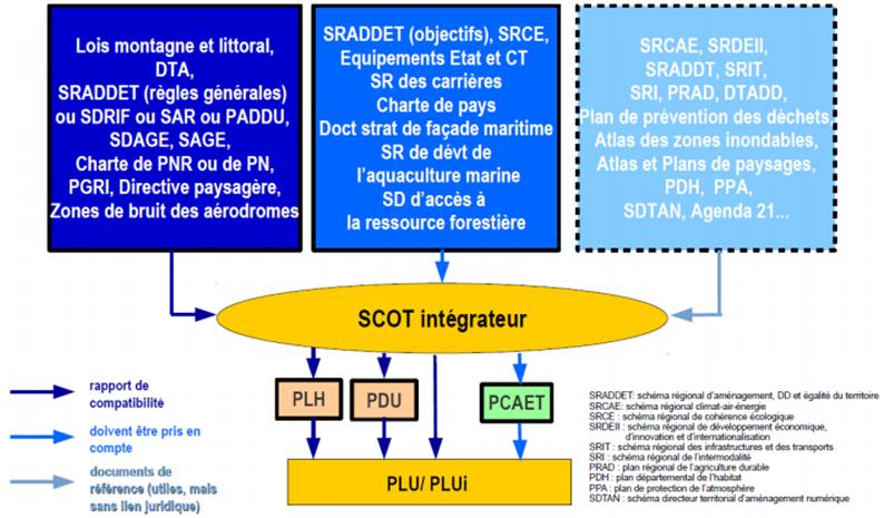 Les documents avec lesquels le SCoT doit être compatible