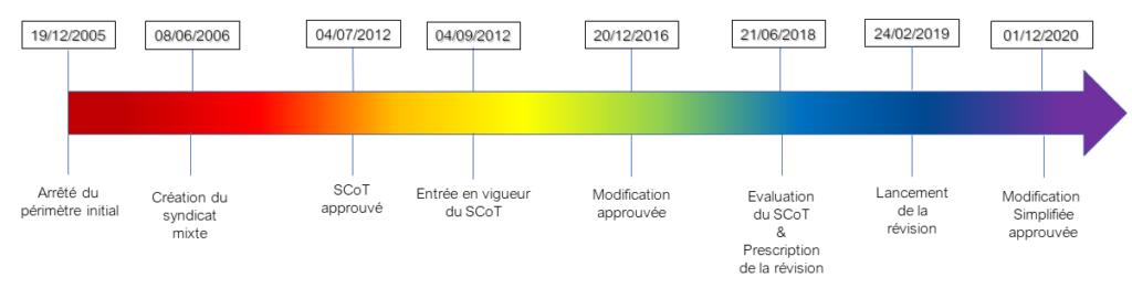 Frise historique du SCoT Nord Toulousain